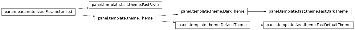 Inheritance diagram of panel.template.fast.theme
